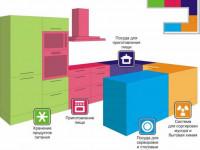 Программа-планировщик кухни в 3D с размерами и расстановкой мебели