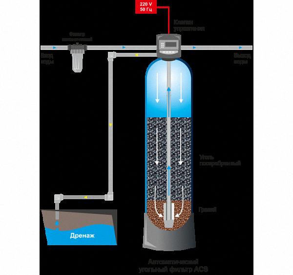 фильтр для воды проточный для квартиры