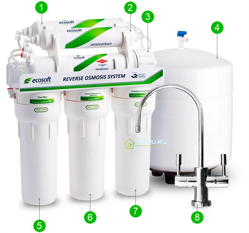 проточный фильтр для воды в квартиру